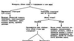 Анамнез дисфагии - дисфагія