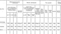 Черевний тиф у щеплених - черевний тиф і паратифи
