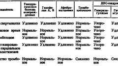 Дефіцит к-вітамінозавісімих факторів згортання - практична гематологія дитячого віку