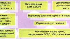 Діагностика синдрому роздратованого кишечника - синдром подразненого кишечника у дітей