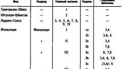 Дизентерія - інфекційні захворювання травного тракту у дітей