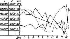 Фузаріотоксикоз - токсінобразующіе мікроскопічні гриби