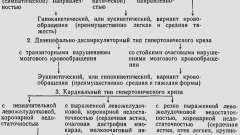 Класифікація гіпертонічних кризів - гіпертонічний криз