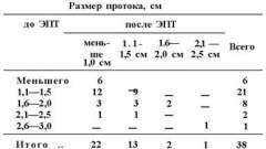 Лапароскопічне дренування черевної порожнини - посібник з клінічної ендоскопії