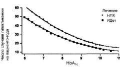 Лікування інсуліном детемир зменшує ризик виникнення гіпоглікемії у порівнянні з нпх-інсуліном