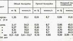 Методи дослідження функції печінки - практичні навички педіатра