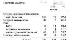 Невідкладна гастродуоденоскопія желтух - посібник з клінічної ендоскопії