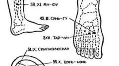 Знеболювання при операціях на сечостатевій системі - голкотерапія в анестезіології та реаніматології
