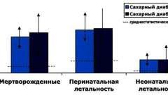 Обгрунтування інсулінотерапії цукрового діабету - інсулінотерапія цукрового діабету при вагітності