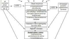 Гостра серцева недостатність - ускладнення гострого інфаркту міокарда