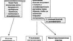 Правила і методи - дезінфекція виробів медичного призначення