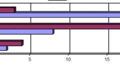 Передсердні екстрасистоли, відбиті хвилі і парасистолії - аритмії серця (3)