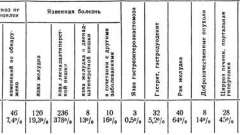 Причини гострих шлунково-кишкових кровотеч - гострий живіт і шлунково-кишкові кровотечі