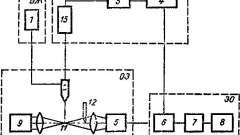 Проточні аналізатори мікрочастинок - лазерна діагностика в біології та медицині