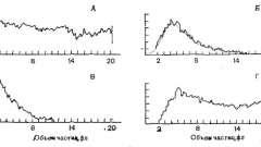Розподіл тромбоцитів за об`ємом