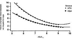 Одночасне лікування інсуліном детемир і оральними антидіабетичними засобами