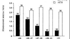 Порівняння детеміру і нпх-інсуліну при ожирінні