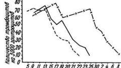 Стахиботріотоксикозу - токсінобразующіе мікроскопічні гриби