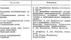Вибір препаратів при бактеріємії і сепсису - клінічна фармакологія