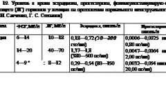 Захворювання статевих залоз - ендокринологія